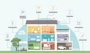 Dreaming Turkey Smart Home System